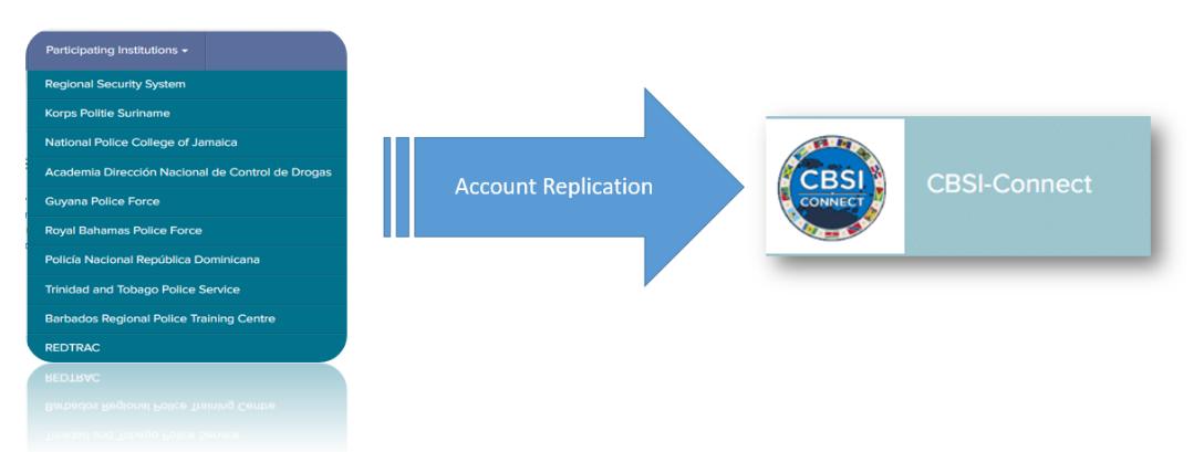 CBSI-Connect Account replication